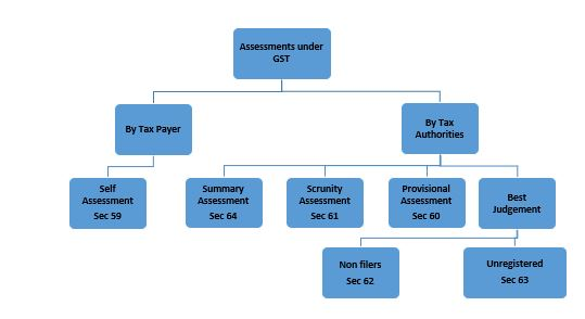 Are We Going To Face An Assessment Under Gst Pga Co Learn about the types of self assessment, provisional assessment, scrutiny assessment & best judgement assessments. top ca firm in chandigarh