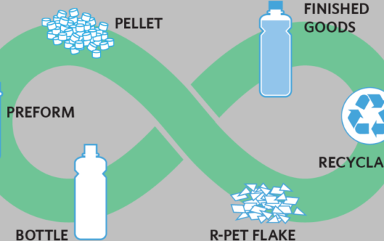 Material Recycling